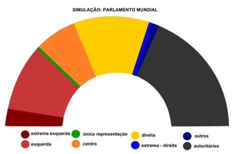 simulação-parlamento-mundial